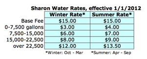 Sharon Water Rates