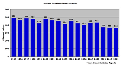 Sharon Water Use